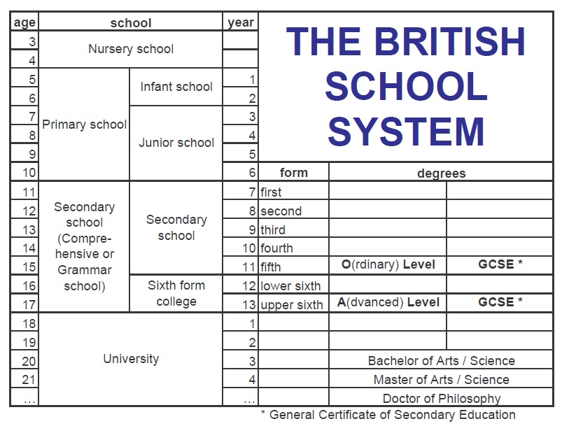the british school system Take uk school exams (gcses, igcses o levels, as levels and a levels) with us.