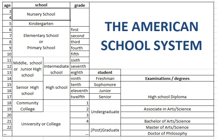 "german school system vs us school Noticeable differences between french and american in french schools there is normally no school 20 thoughts on "" noticeable differences between french and."
